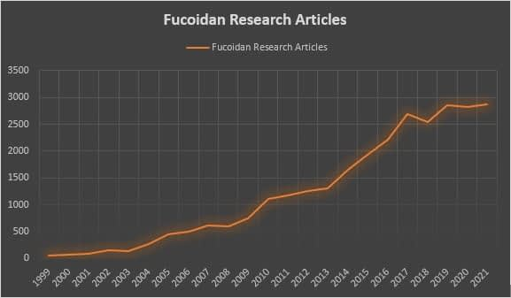 Fucoidan Research Trend lines since 1999
